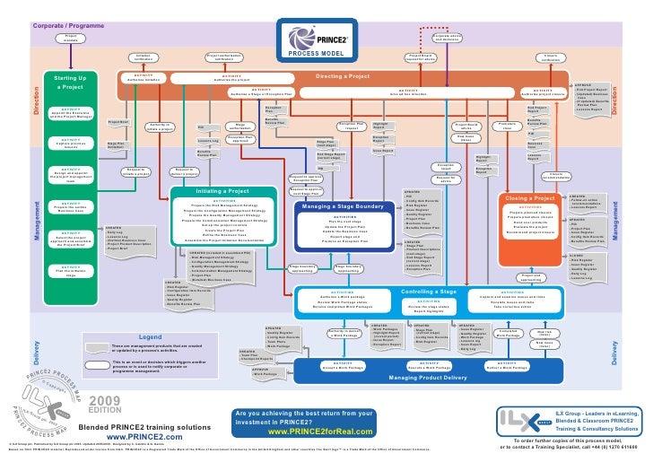 prince2 2009 process model rh slideshare net Manufacturing Process Flow Chart Examples Manufacturing Flow Diagram