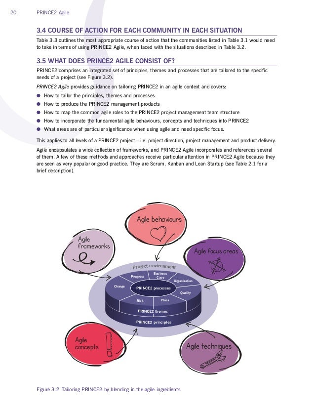 20 PRINCE2 Agile 3.4 COURSE OF ACTION FOR EACH COMMUNITY IN EACH SITUATION Table 3.3 outlines the most appropriate course ...