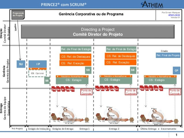 1 Directing a Project Comitê Diretor do Projeto Gerência Corporativa ou de Programa Por Ernani Marques athem.net.br Versão...