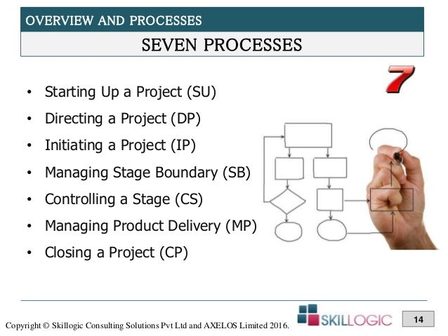 prince2 practitioner course training part 2 rh slideshare net Production Flow Chart Food Flow Chart Examples