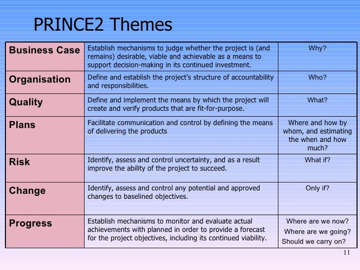 Prince2 methodology prince2 themes business case wajeb Gallery