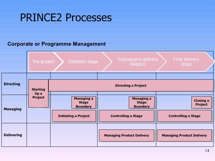 Prince2 methodology for Prince2 project plan template free
