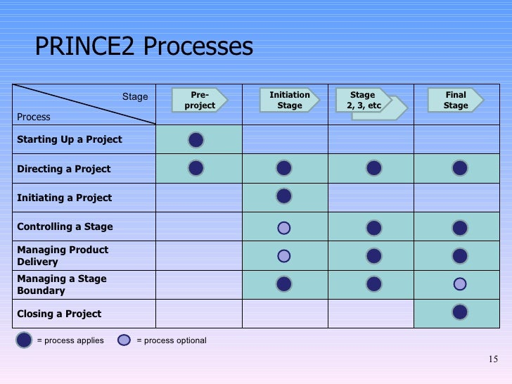 Prince2 Methodology