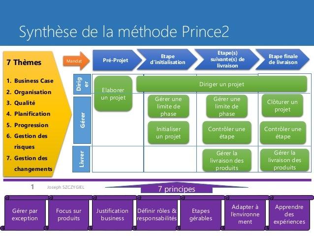 Synthèse de la méthode Prince2  Joseph SZCZYGIEL  1  Pré-Projet  Etape d'initialisation  Etape(s) suivante(s) de livraison...