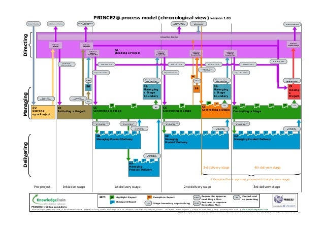 prince2-sequence-diagram
