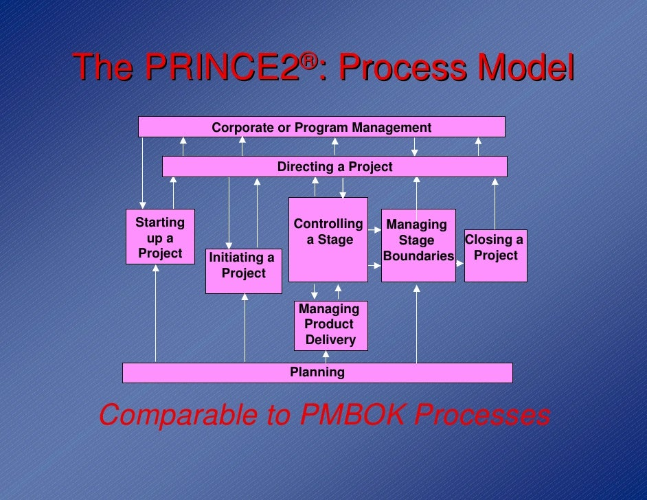 pmbok and prince2 This article was written as a guide to those project management professionals who want to compare the guide to the project management body of knowledge (pmbok®), otherwise known as the pmbok® guide with prince2.