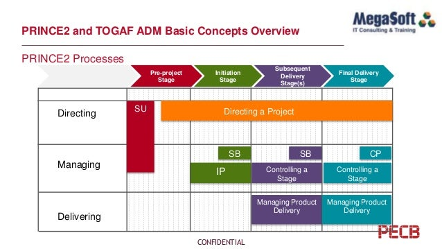PECB Webinar: Aligning a PRINCE2 Project with TOGAF ADM While Complyi…