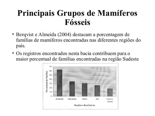 Principais Grupos de Mamíferos  Fósseis  • Berqvist e Almeida (2004) destacam a porcentagem de  famílias de mamíferos enco...
