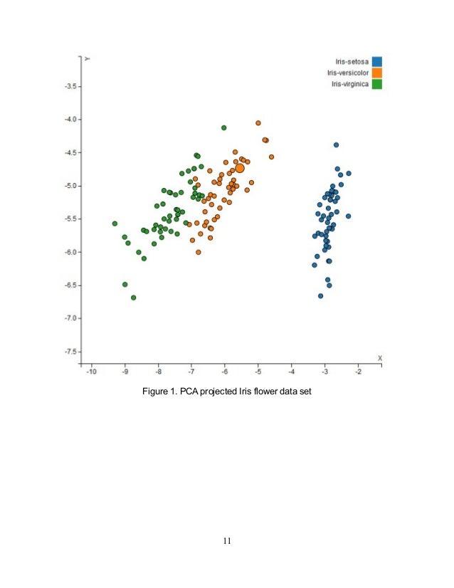 Figure 1. PCA projected Iris flower data set 11