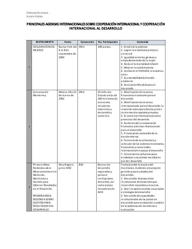 Elaboración propia. Aurora Cubías. PRINCIPALES AGENDAS INTERNACIONALESSOBRE COOPERACIÓN INTERNACIONAL Y COOPERACIÓN INTERN...