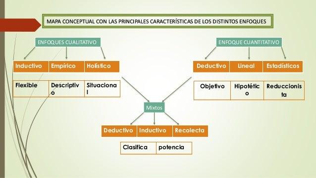 MAPA CONCEPTUAL CON LAS PRINCIPALES CARACTERÍSTICAS DE LOS DISTINTOS ENFOQUES ENFOQUES CUALITATIVO ENFOQUE CUANTITATIVO In...