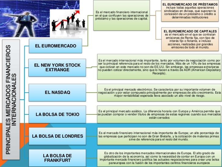 Principales mercados financieros internacionales for Que es mercado exterior