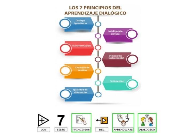 Diálogo Igualitario TODOS/AS PODEMOS OPINAR Y ARGUMENTAR EN IGUALDAD DE CONDICIONES.