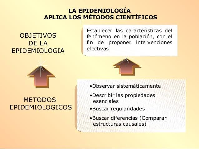METODOS EPIDEMIOLOGICOS •Observar sistemáticamente •Describir las propiedades esenciales •Buscar regularidades •Buscar dif...