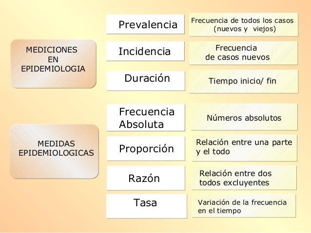 MEDICIONES EN EPIDEMIOLOGIA MEDICIONES EN EPIDEMIOLOGIA Duración Frecuencia Absoluta Proporción Razón Tasa Incidencia Prev...