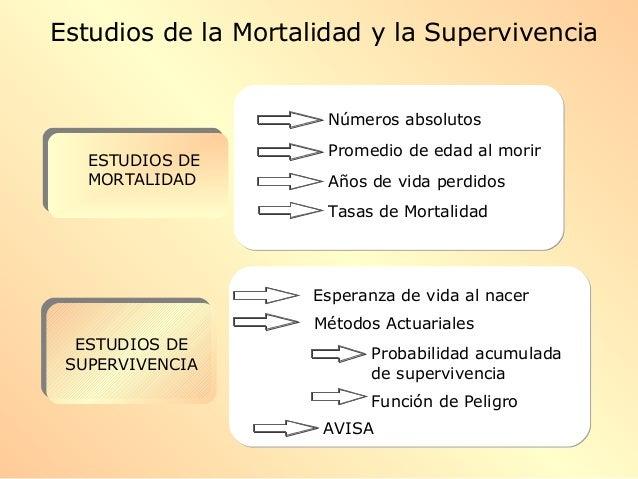 ESTUDIOS DE SUPERVIVENCIA ESTUDIOS DE SUPERVIVENCIA ESTUDIOS DE MORTALIDAD Números absolutos Años de vida perdidos AVISA E...