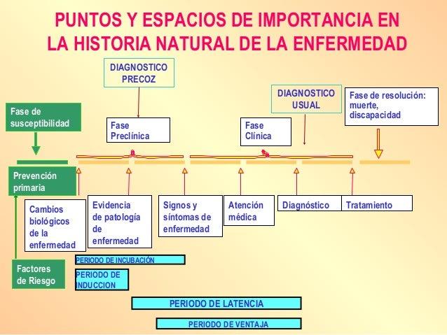 PUNTOS Y ESPACIOS DE IMPORTANCIA EN LA HISTORIA NATURAL DE LA ENFERMEDAD Cambios biológicos de la enfermedad Evidencia de ...