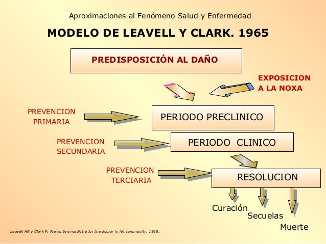 MODELO DE LEAVELL Y CLARK. 1965 PREVENCION PRIMARIA PREVENCION SECUNDARIA PREVENCION TERCIARIA EXPOSICION A LA NOXA Leavel...