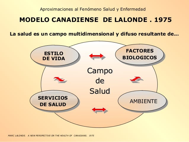 MODELO CANADIENSE DE LALONDE . 1975 MARC LALONDE. A NEW PERSPECTIVE ON THE HEALTH OF CANADIANS. 1975 ESTILO DE VIDA FACTOR...
