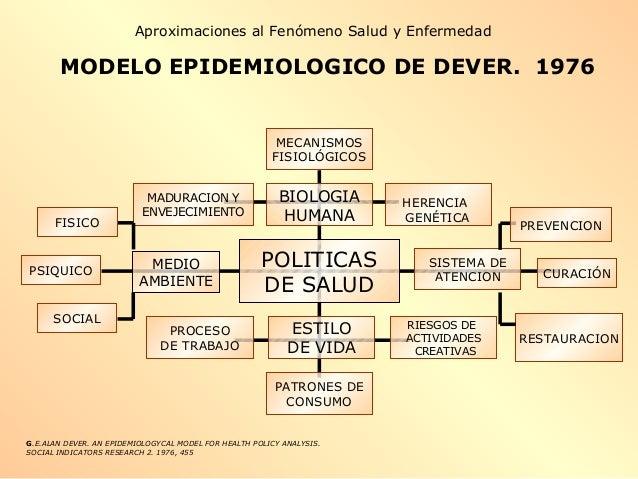 MODELO EPIDEMIOLOGICO DE DEVER. 1976 POLITICAS DE SALUD PROCESO DE TRABAJO RIESGOS DE ACTIVIDADES CREATIVAS ESTILO DE VIDA...