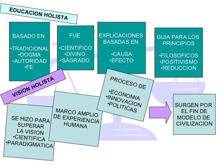 EDUCACION HOLISTA <ul><li>BASADO EN  </li></ul><ul><li>TRADICIONAL </li></ul><ul><li>DOGMA </li></ul><ul><li>AUTORIDAD </l...