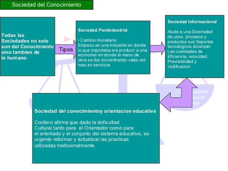 PRINCIPIOS FILOSÓFICOS DE LA ORIENTACION EDUCATIVA Slide 3
