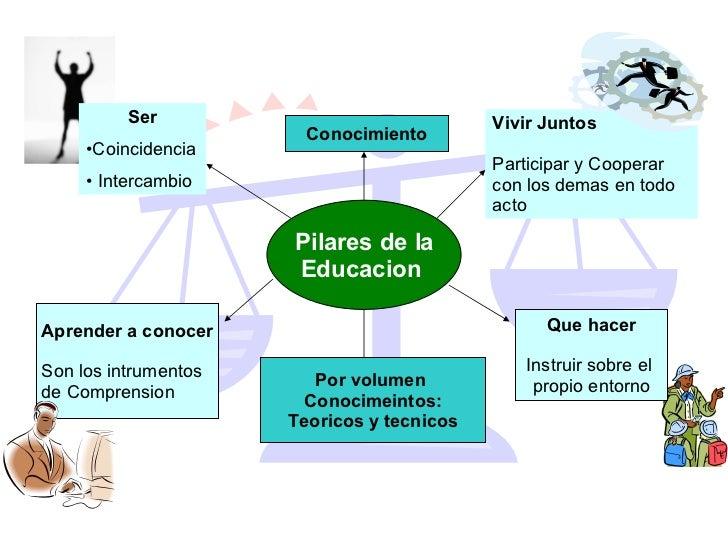 Pilares de la  Educacion   Conocimiento Por volumen  Conocimeintos: Teoricos y tecnicos <ul><li>Ser </li></ul><ul><li>Coin...