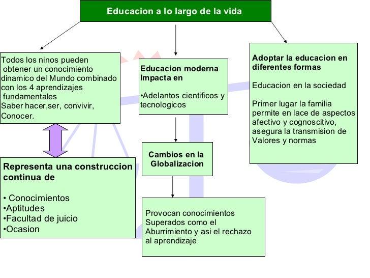 Educacion a lo largo de la vida   Todos los ninos pueden obtener un conocimiento  dinamico del Mundo combinado  con los 4 ...