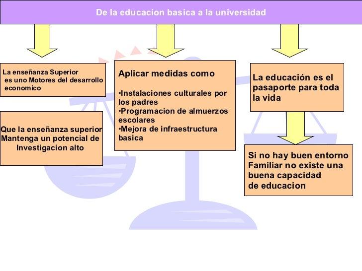 De la educacion basica a la universidad La enseñanza Superior es uno Motores del desarrollo economico Que la enseñanza sup...