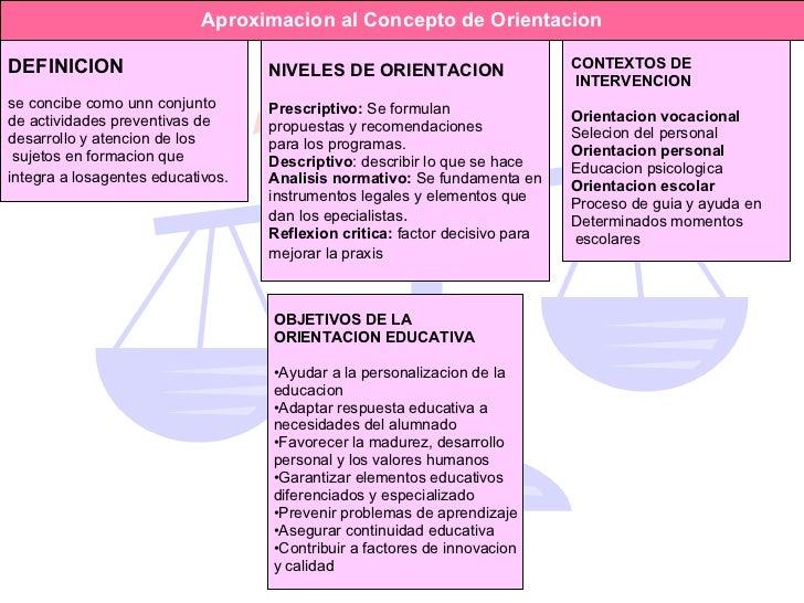 Aproximacion al Concepto de Orientacion NIVELES DE ORIENTACION Prescriptivo:  Se formulan  propuestas y recomendaciones pa...