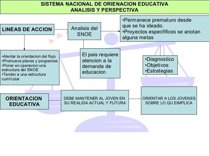 SISTEMA NACIONAL DE ORIENACION EDUCATIVA ANALISIS Y PERSPECTIVA LINEAS DE ACCION Analisis del SNOE <ul><li>Permanece prema...