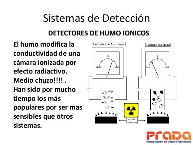 Principios b sicos de detecci n y alarma contra incendios - Detectores de humos ...