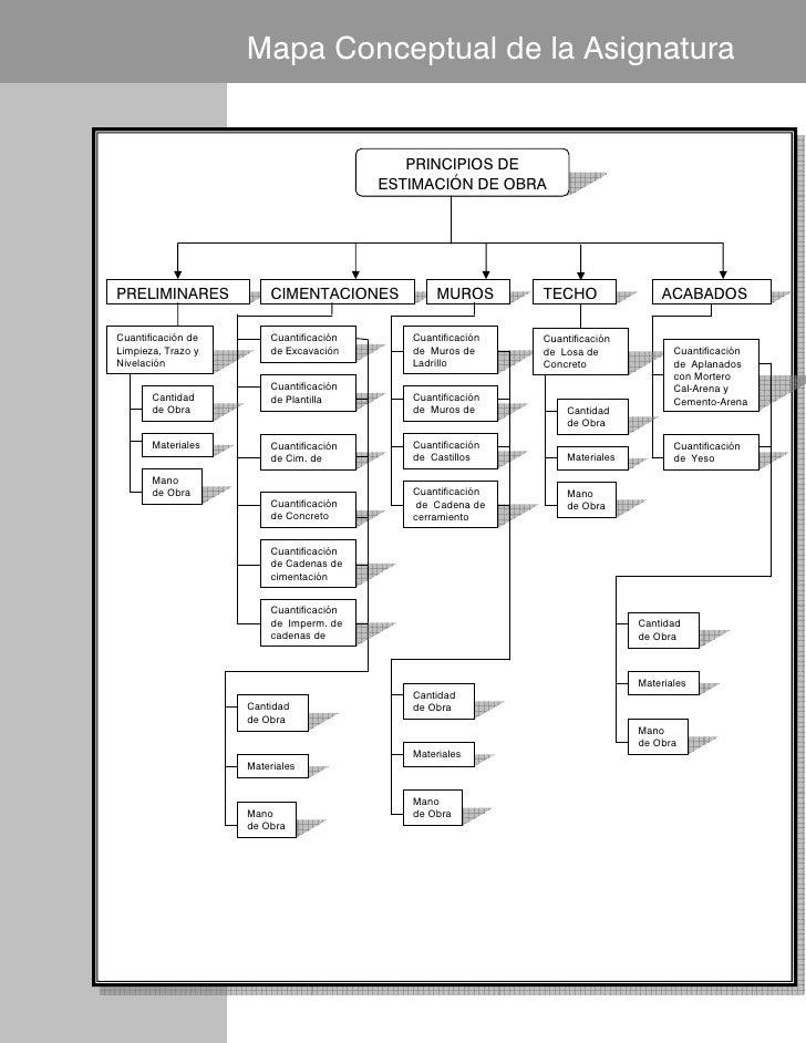 Mapa Conceptual de la Asignatura                                            PRINCIPIOS DE                                 ...