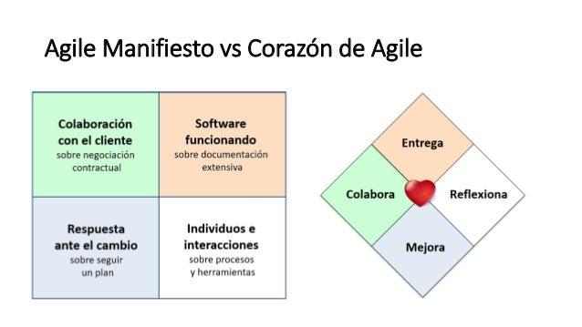 Agile Manifiesto vs Corazón de Agile