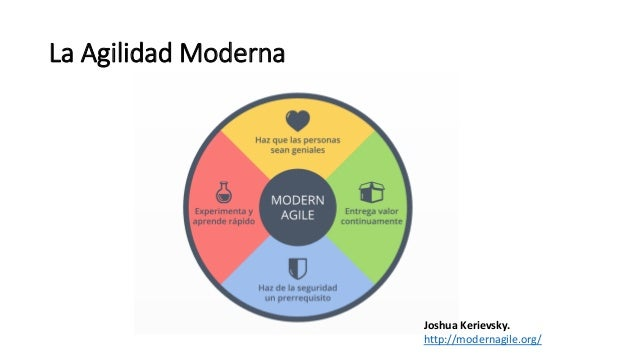 La Agilidad Moderna Joshua Kerievsky. http://modernagile.org/