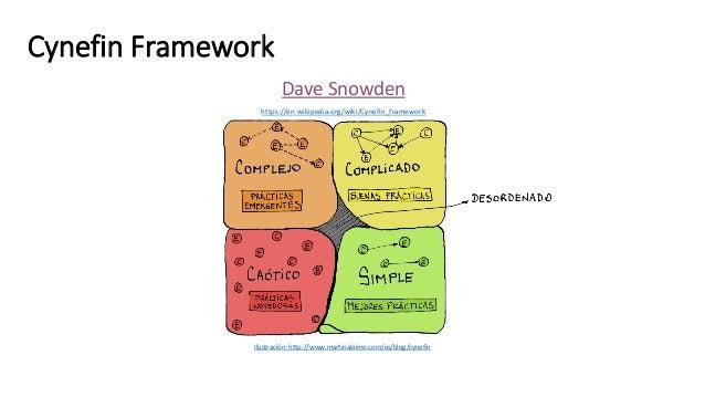 Cynefin Framework Dave Snowden https://en.wikipedia.org/wiki/Cynefin_framework Ilustración: http://www.martinalaimo.com/es...