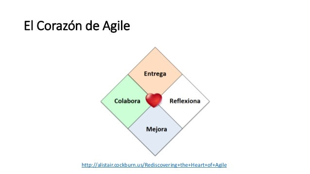 El Corazón de Agile http://alistair.cockburn.us/Rediscovering+the+Heart+of+Agile