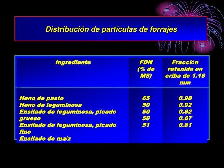 Distribución de partículas de forrajes               Ingrediente             FDN      Fracción                            ...