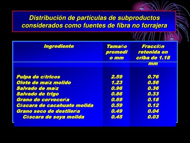 Distribución de partículas de subproductos  considerados como fuentes de fibra no forrajera            Ingrediente        ...