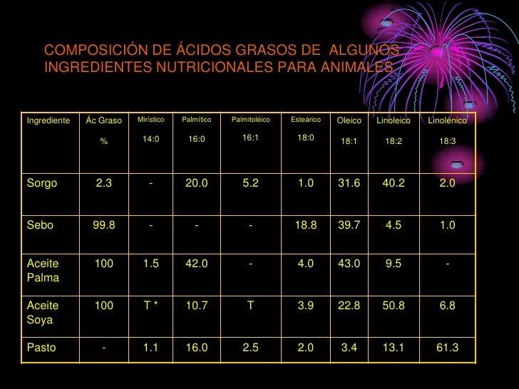 COMPOSICIÓN DE ÁCIDOS GRASOS DE ALGUNOS     INGREDIENTES NUTRICIONALES PARA ANIMALES   Ingrediente   Ác Graso   Mirístico ...