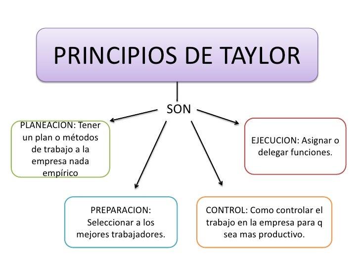 PRINCIPIOS DE TAYLOR<br />SON<br />EJECUCION: Asignar o delegar funciones.<br />PLANEACION: Tener un plan o métodos de tra...