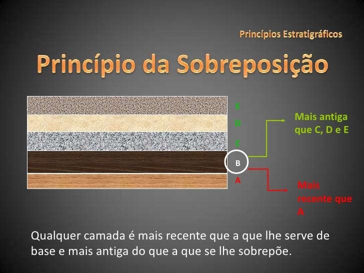 Princípios Estratigráficos<br />E<br />Mais antiga que C, D e E<br />D<br />C<br />Mais recente que A<br />Princípio da So...