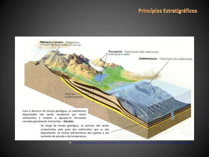 Princípios Estratigráficos Slide 2