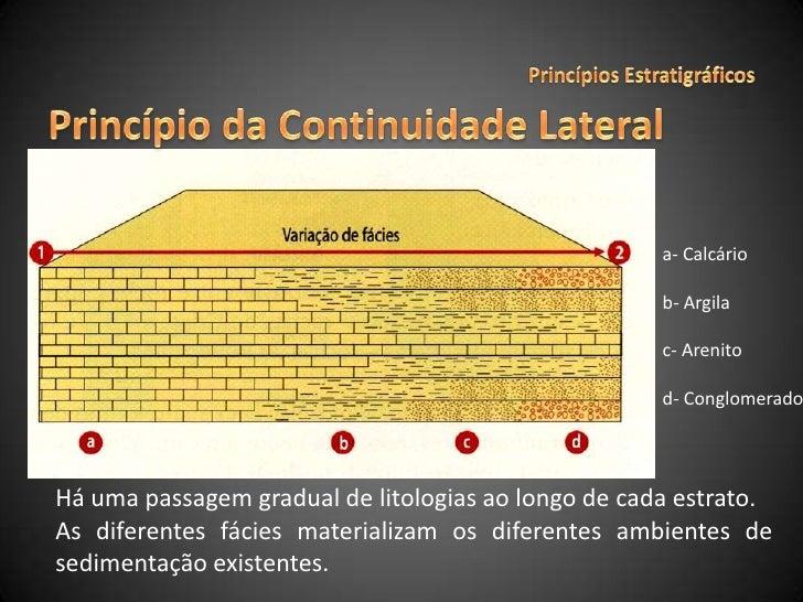 Princípios Estratigráficos<br />Princípio da Continuidade Lateral<br />a- Calcário<br />b- Argila<br />c- Arenito<br />d- ...