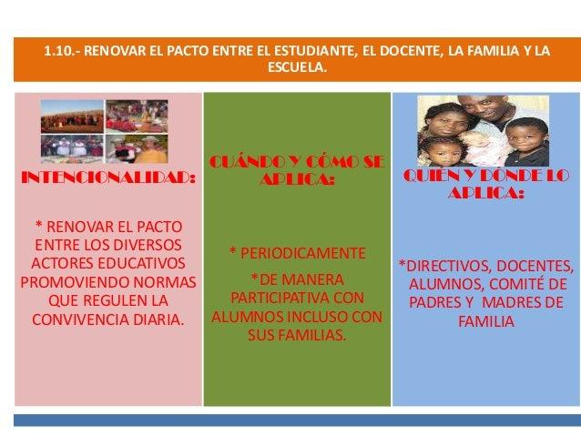 1.10.- RENOVAR EL PACTO ENTRE EL ESTUDIANTE, EL DOCENTE, LA FAMILIA Y LA ESCUELA.  CUÁNDO Y CÓMO SE INTENCIONALIDAD: APLIC...