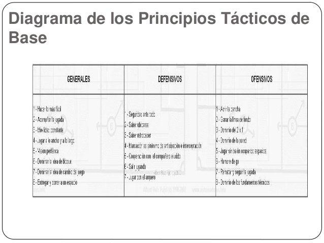 Diagrama de los Principios Tácticos de Base