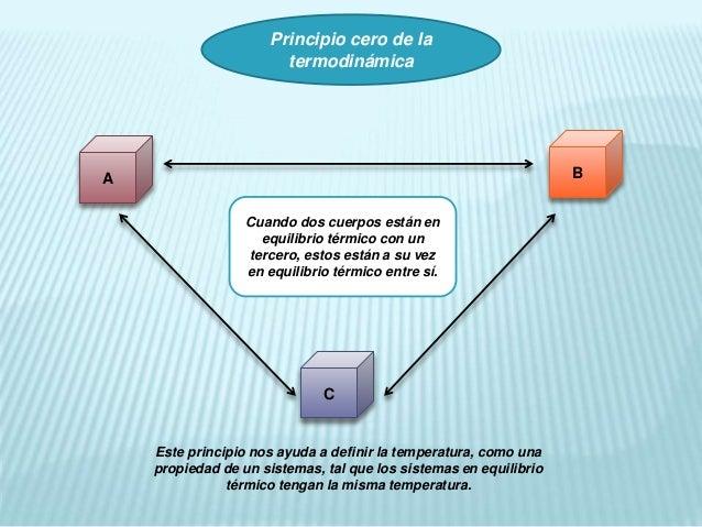 Resultado de imagen de Los principios de la termodinámica