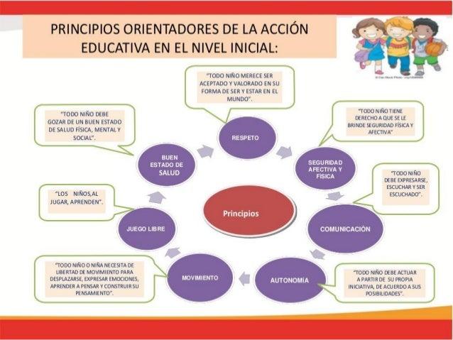 Principios y enfoques del nivel inicial for La accion educativa en el exterior