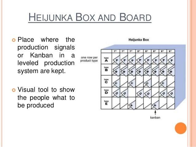 Principle 4 Heijunka
