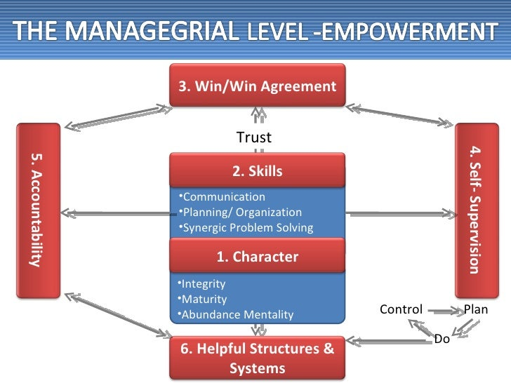 principle centered leadership Principle centered leadership is an act of fearless interaction with your employees where trust is built, relationships are formed and communication is open.